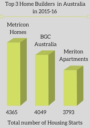 largest-top-home-builders-of-Australia