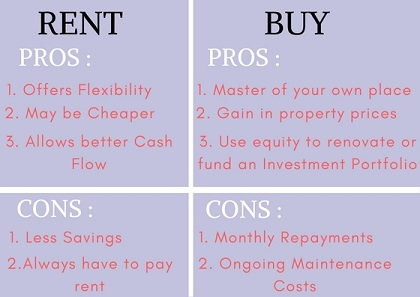 Pros And Cons Of Renting rent or buy: should i buy my own home or keep renting? - hashching